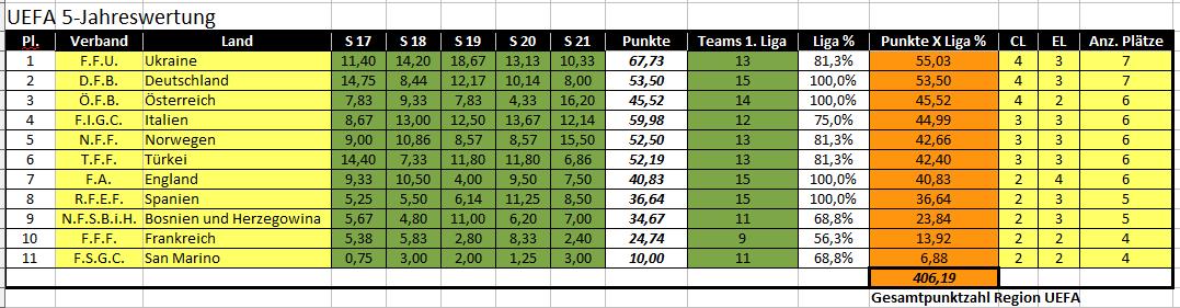 5 jahreswertung teams