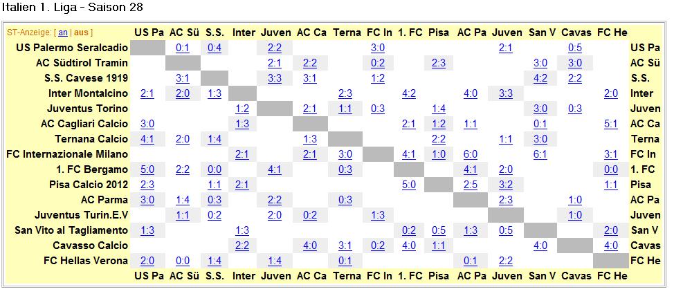 italien 1 liga tabelle
