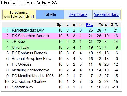 Ukraine f f u for Tabelle zweite liga